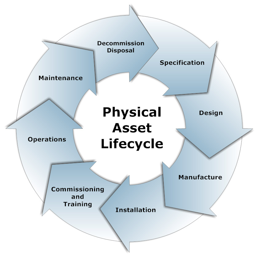 asset lifecycle - south africa